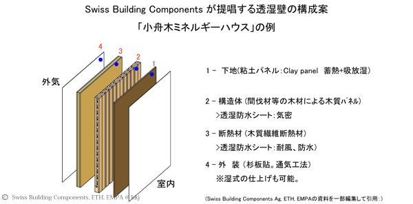 壁の基本構成。透質抵抗の低い材料のみを選定している。