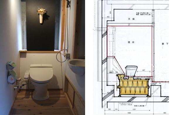 (左)コンポストトイレ内観(右)コンポストトイレ断面図