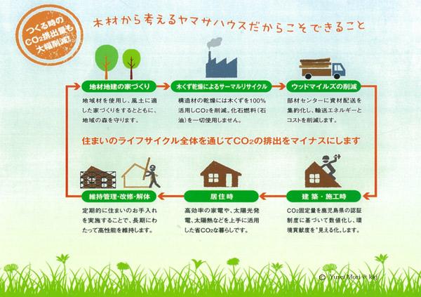 【LCCM=Life Cycle Carbon Minus(ライフサイクルカーボンマイナス)とは?】