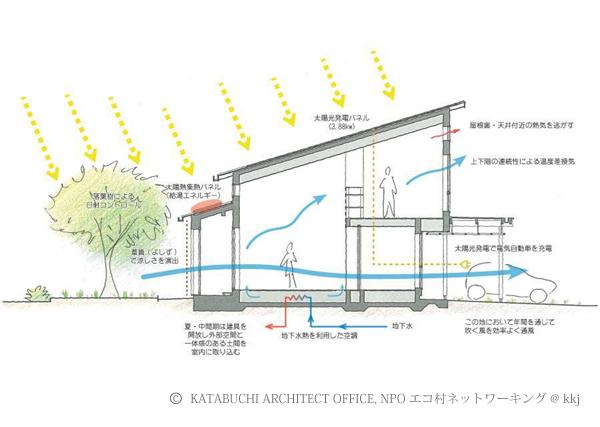 エネルギーの見える化のため、太陽熱&太陽光発電+オール電化されている