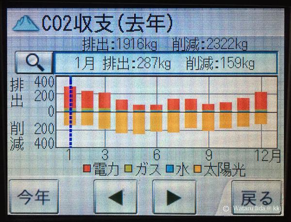 省CO2収支