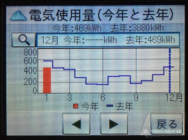 電気消費量3,880kWh