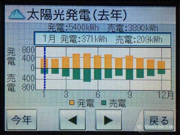 太陽光発電量5,401kWh(うち、売電分が3,890kWh)