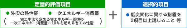 (※国土交通省「低炭素建築物認定制度パンフレット」より)
