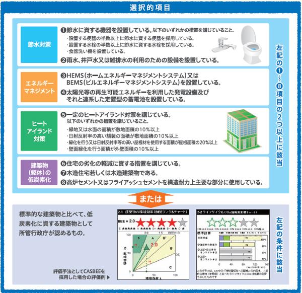 ※国土交通省「低炭素建築物認定制度パンフレット」より