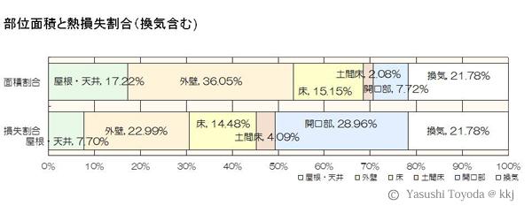 部位面積と熱損失割合(換気含む)
