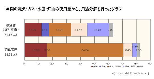 図3:1年間の電気・ガス・水道・灯油の使用量から、用途分解を行ったグラフ