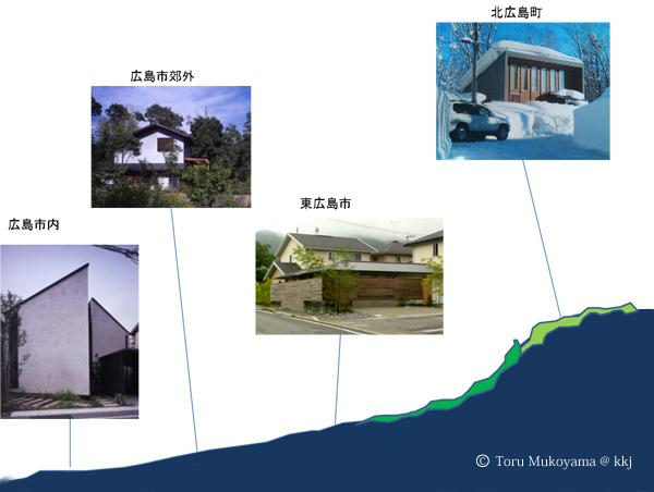 三つの地域の建築のかたち