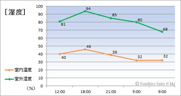 016年1月30日~1月31日の室内と室外の湿度