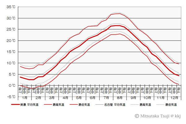 図1:美濃と名古屋の気温比較