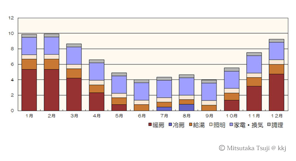 図2:5地域の月別エネルギー消費量の目安