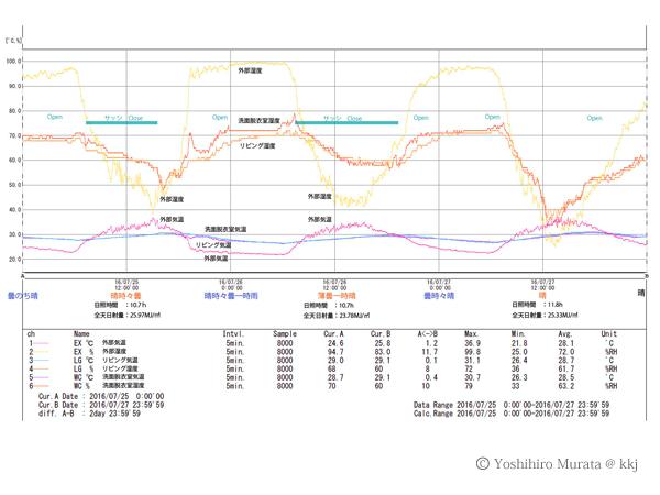 Q値2.01W/m2K(1.87W/m2K ハニカムロールスクリーン等を考慮) ルーバー雨戸 終日close、内側サッシClose 7/25 7:00~16:00 7/26 7:00~19:00