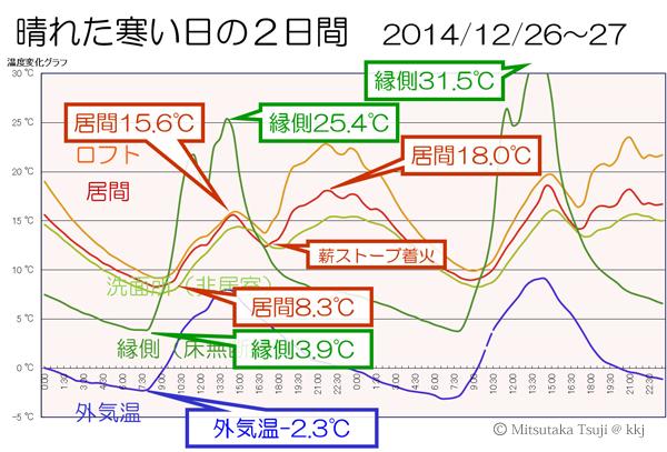 我が家の冬の暮らし(良く晴れた日の2日間)の室温変化