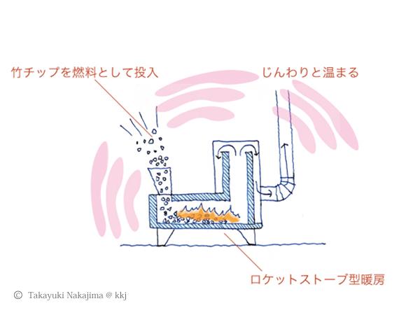 竹チップストーブのイメージ